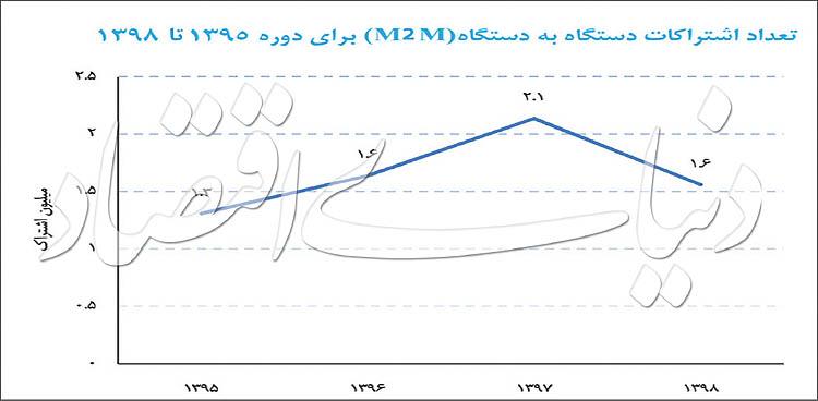 اشتراکات دستگاه به دستگاه M۲M از سال ۱۳۹۵ تا سال ۱۳۹۸