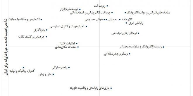 خوشآتیهترین فناوریهای ایران در ۱۰ سال آینده اعلام شد