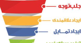 بازاریابی در دنیای دیجیتال با مدل «آیدا»