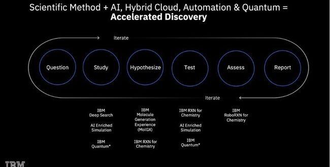 پلتفرم هوش مصنوعی IBM با هدف تولید مادههای جدید؛ ابزاری مفید برای تسریع ساخت دارو حتی برای کرونا!