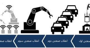 آشنایی با مفاهیم انقلاب صنعتی چهارم (4.0 Industry)