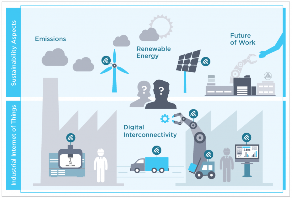 توسعه پایدار با پیشرفتهای انقلاب صنعتی چهارم (4.0 Industry)